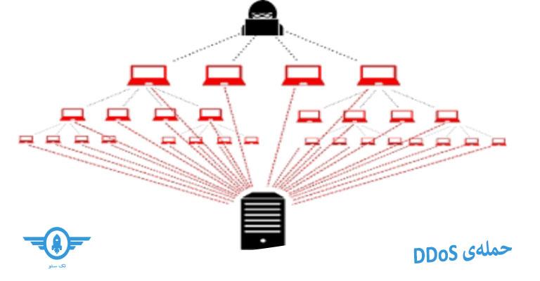 حملهیی DDoS