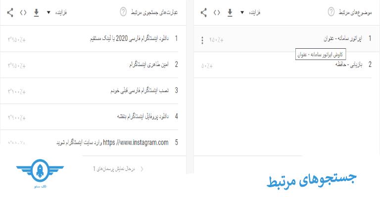 بخش جستجوهای مرتبط و کلمه کلیدی ها در گوگل ترندز