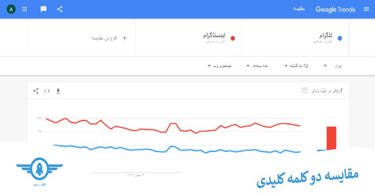 مقایسه دو کلمه کلیدی در گوگل ترندز